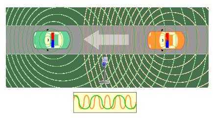 Het Doppler-effect wordt 175jaar…